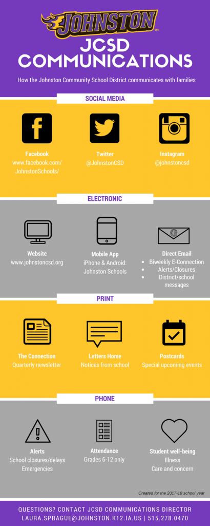 Informational graphic of the communication tools utilized in the Johnston community School District