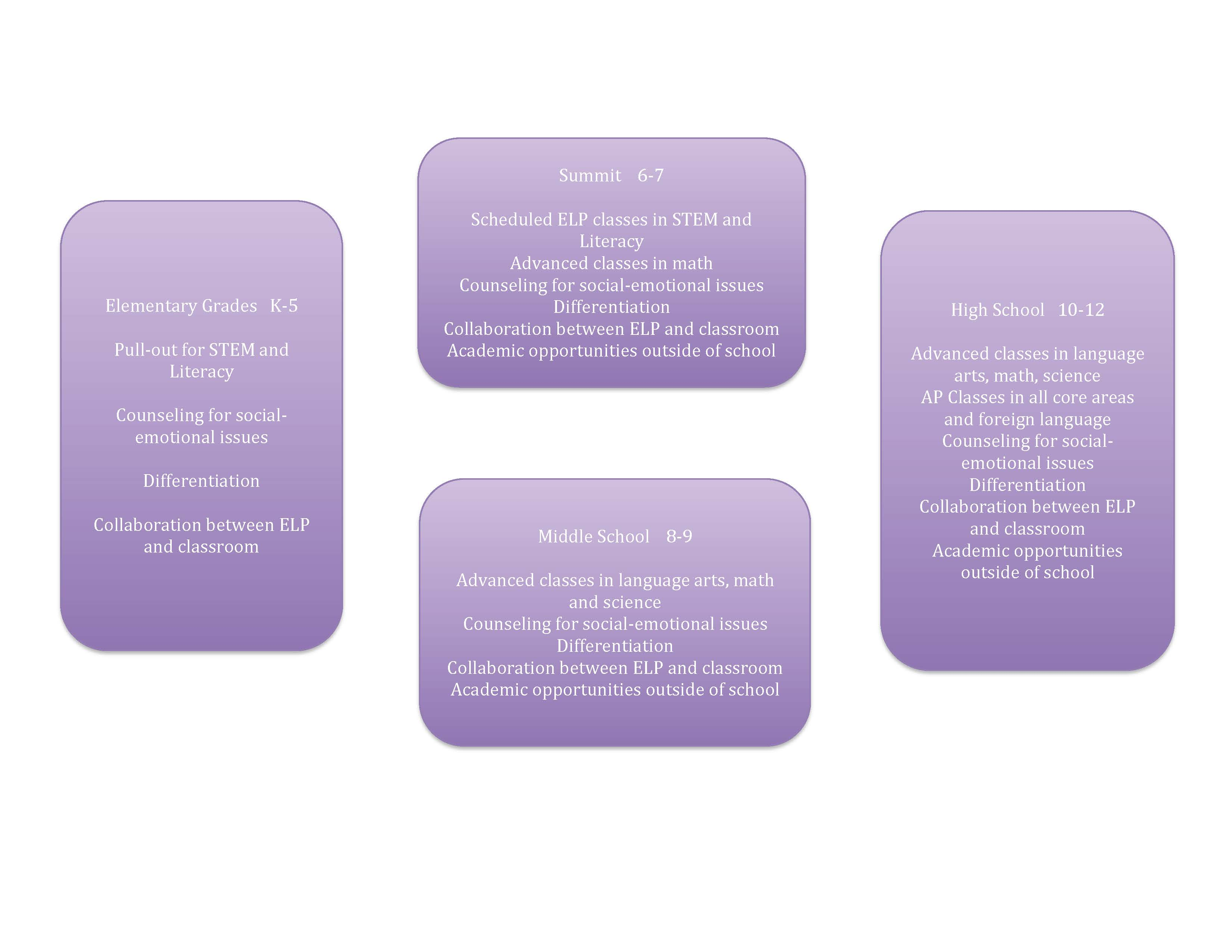 Chart of elp services