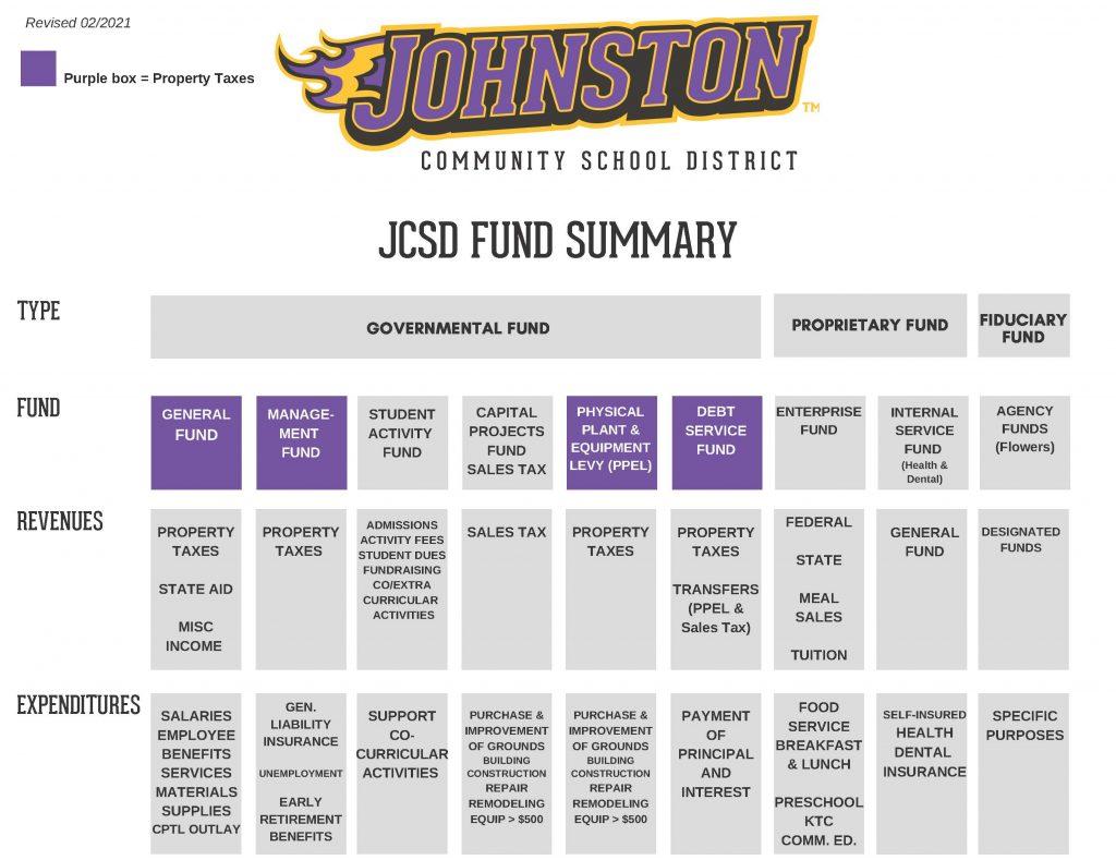 JCSD FUNDING CHART
